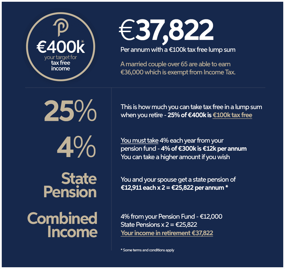 €400k Pension Fund with Employee Pension Advisors