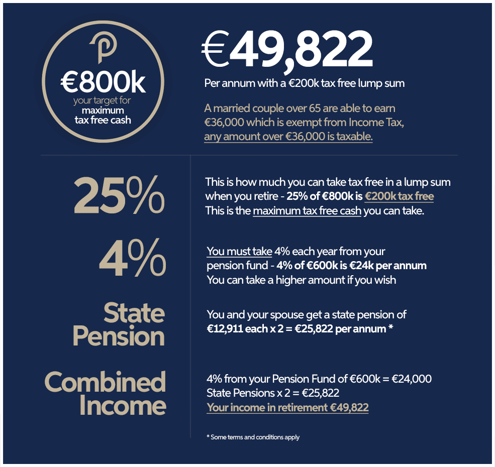 €800k Pension Fund with Employee Pension Advisors